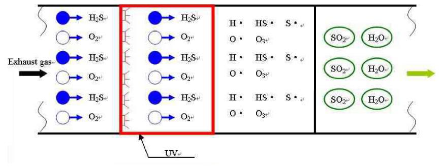 光解灯管反应式