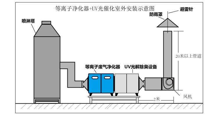 uv光解废气处理流程图